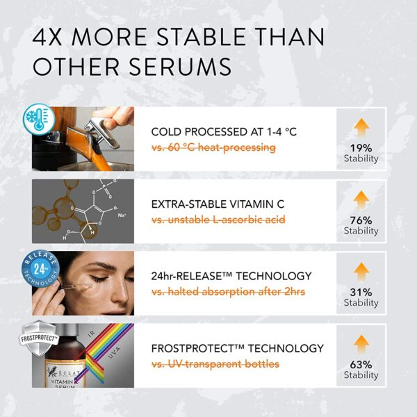 ORGANIC Vitamin C Serum for Face/Neck/Eyes - 8X MORE POWERFUL COLD PROCESSED Anti-Aging Serum with 20% Vitamin C - Reduces Wrinkles/Lines/Aging - 100% Vegan & DERMATOLOGIST DEVELOPED